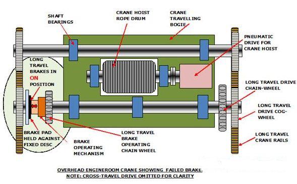 شکل 4 : سیستم ترمز خرابی ایمن در جذثقیل سقفی موتورخانه