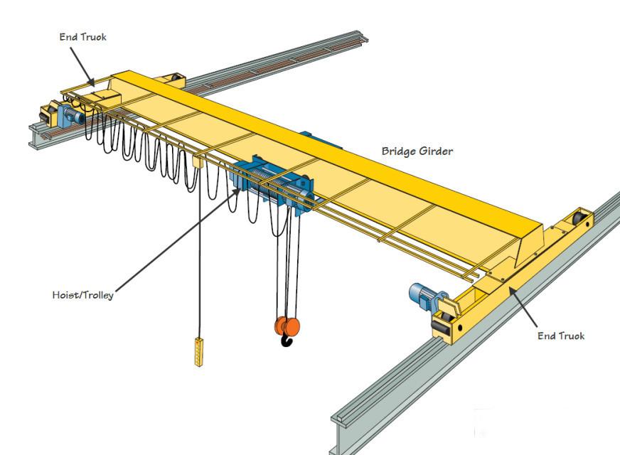 شکل 1 : جرثقیل سقفی موتورخانه کشتی